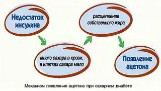 http://www.saharniy-diabet.com/userfiles/aceton-v-moche-pri-saharnom-diabete.jpg