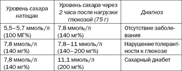 Диабетические товары москва