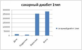 Дети диабетики г.киров