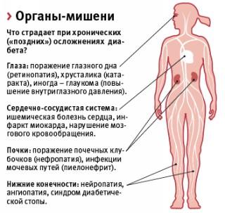 http://www.saharniy-diabet.com/userfiles/pozdnie-simptomy-diabeta.jpg