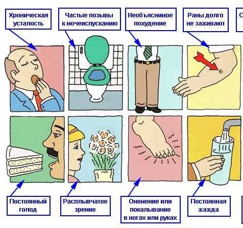 симптомы и диета при диабете
