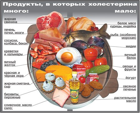 рецепты от холестерина повышенного