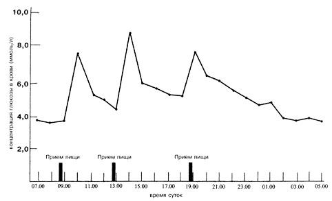 Углеводы в рационе диабетика