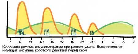 http://www.saharniy-diabet.com/userfiles/sindrom-yeffekt-fenomen-utrenney-zari.jpg