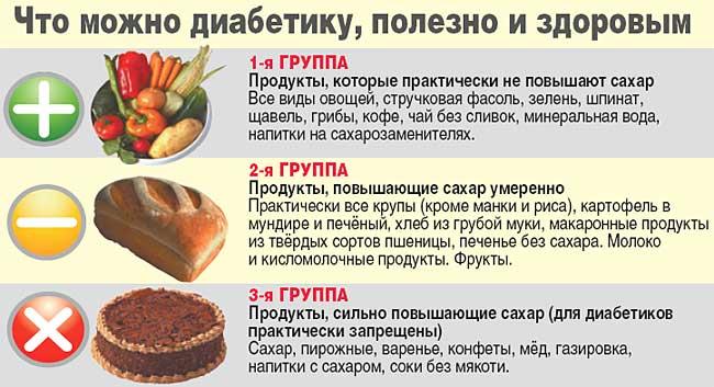 Диета 2 Вида Сахарного Диабета