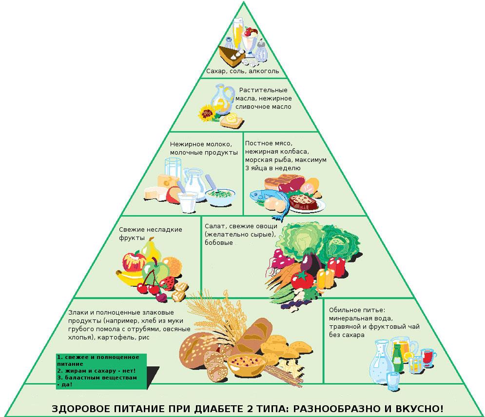 Список продуктов что можно есть при сахарном диабете 2 типа